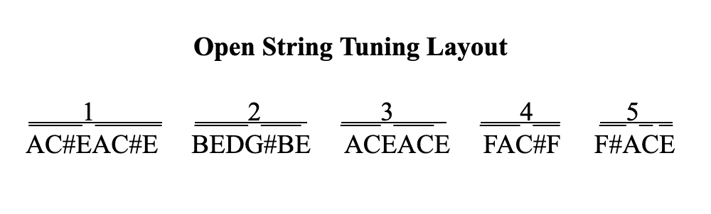 Kandle's Open String Tuning Layout.